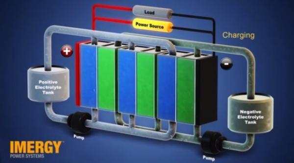 Imergy to move into lead-acid and Li-ion market