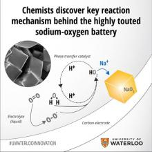 Will scientist's discovery hold the key to metal-oxygen batteries